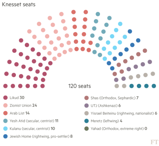 israel-election-results